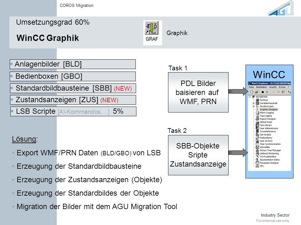 WinCC WinCC Graphik Umsetzungsgrad 60% Anlagenbilder [BLD]